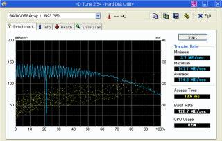RC5210でRAID0の測定