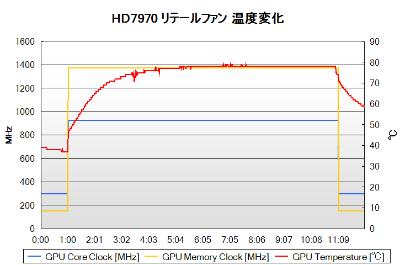 HD7970 リテールファンの温度変化