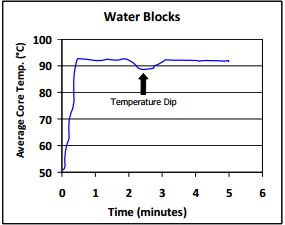Temperature Dip