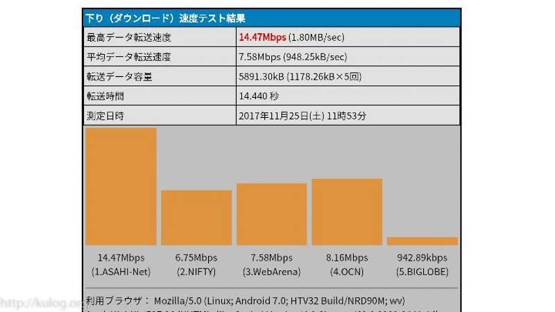 2Mbps