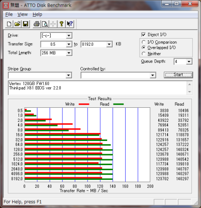 ATTO Disk Benchmark SATAII 1.5Gbps