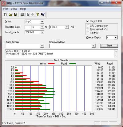 ATTO Disk Benchmark SATAII 3.0Gbps