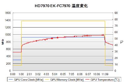 HD7970 EK-FC7970の温度変化